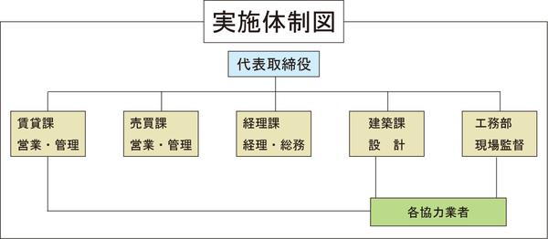 実施体制図.png